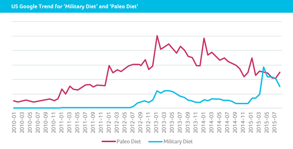paleo diet market size