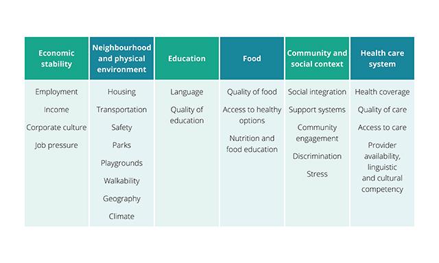 Expat Social Determinants Report 2019: How living abroad