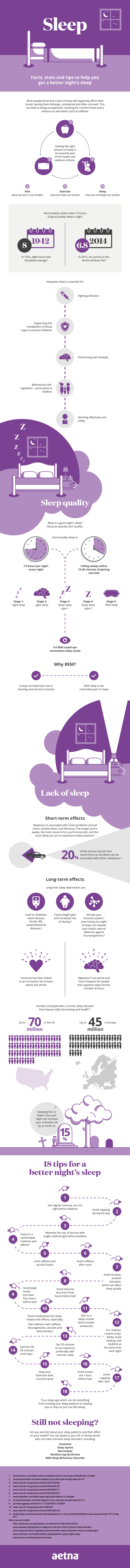 Aetna Sleep Infographic