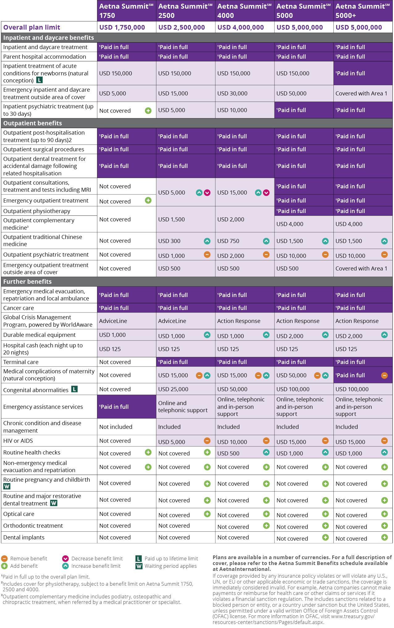 Aetna Summit Plan Benefits At A Glance Aetna International